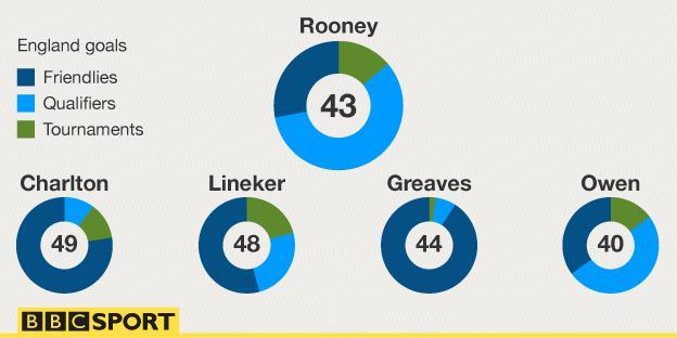 Rooney goals comparison