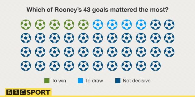 Rooney goals