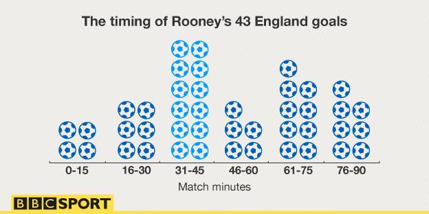 Rooney goal timings