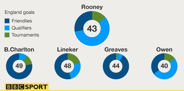 Rooney goal comparison