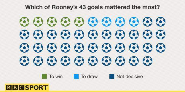 Rooney's goals