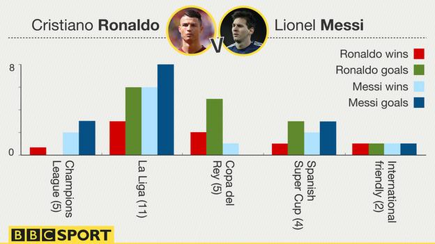 Ronaldo and Messi head to head results