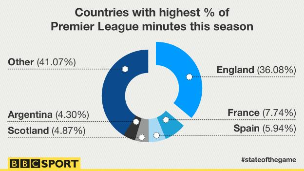 A graphics showing countries with the highest % of minutes this season. England are first, followed by France, Spain, Scotland, and Argentina.