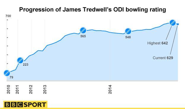 James Tredwell, England
