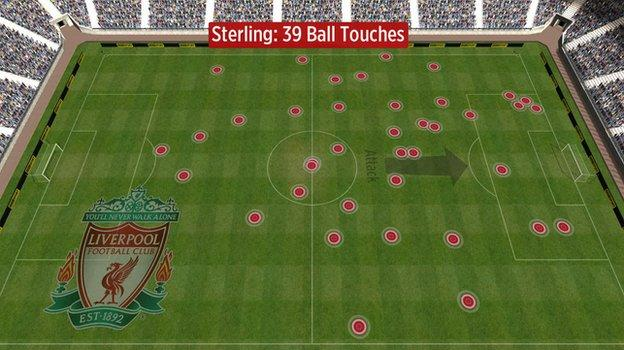Raheem Sterling's touches for Liverpool vs Crystal Palace