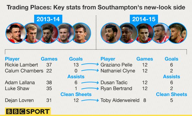 Trading Places - key stats from Southampton's new-look side