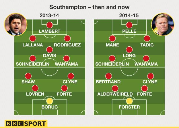 Southampton - then and now