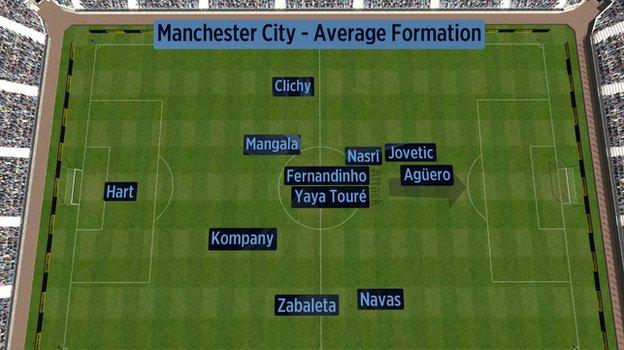 Man City's average formation vs Southampton