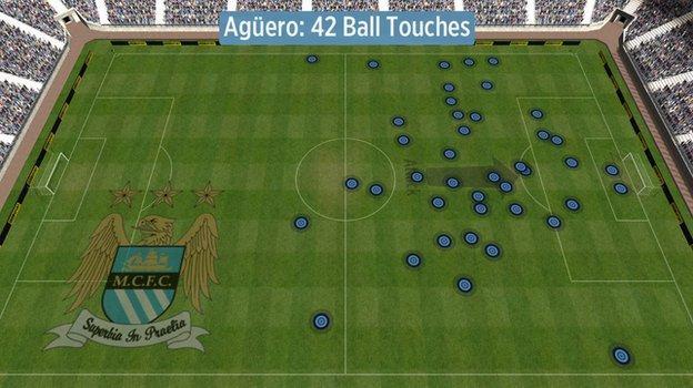 Sergio Aguero's touches vs Southampton