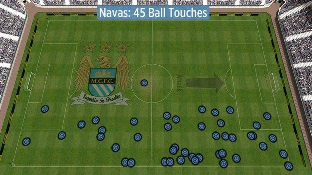 Jesus Navas's touches vs Southampton