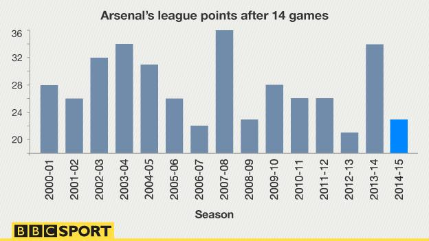 Arsenal after 14 points