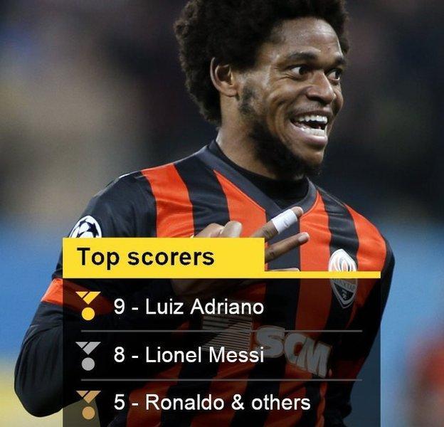 Top scorer stats