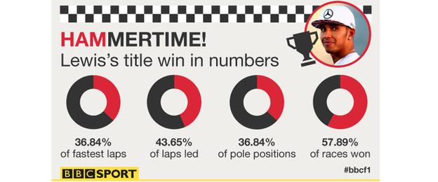 Lewis Hamilton title win in numbers