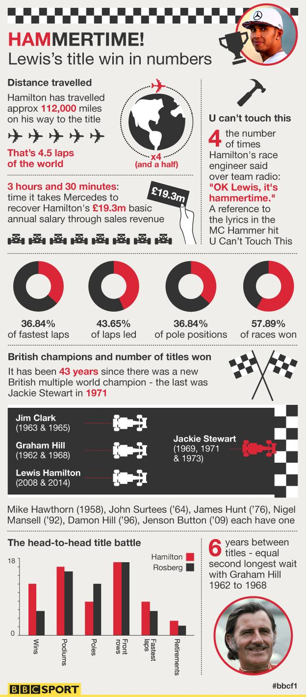 This is a graphic with some of the key stats from Lewis Hamilton's title-winning season. A link at the bottom of this piece will take you to a page with all the stats as plain text.