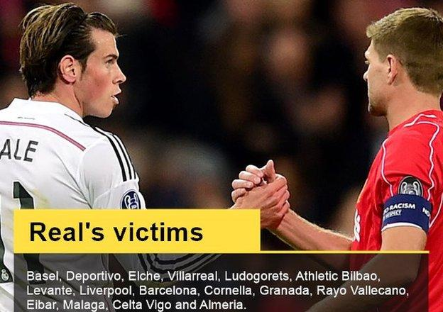 Real Madrid stat