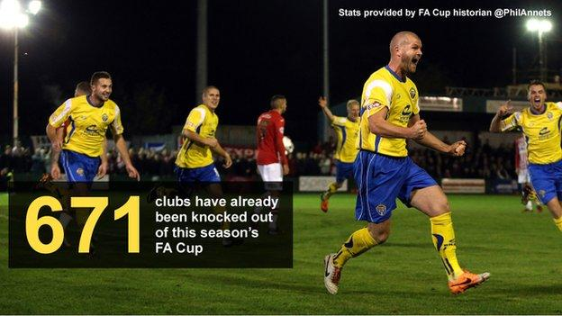 Graphic showing number of clubs (671) already knocked out of this season's FA Cup