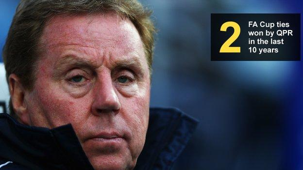 Image of Harry Redknapp showing the number of FA Cup ties won by QPR (two) in the last decade)
