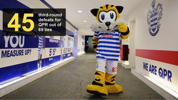 Graphic showing number of defeats (45) for QPR in 69 third-round ties