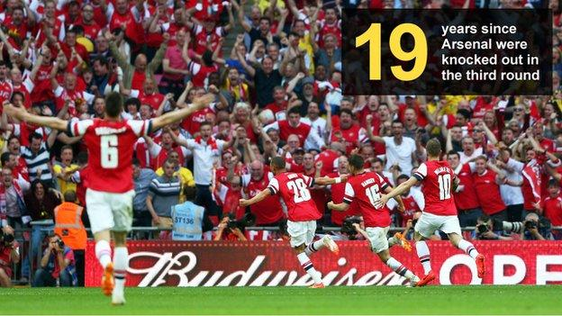 Graphic showing the number of years (19) since Arsenal were last beaten in the third round