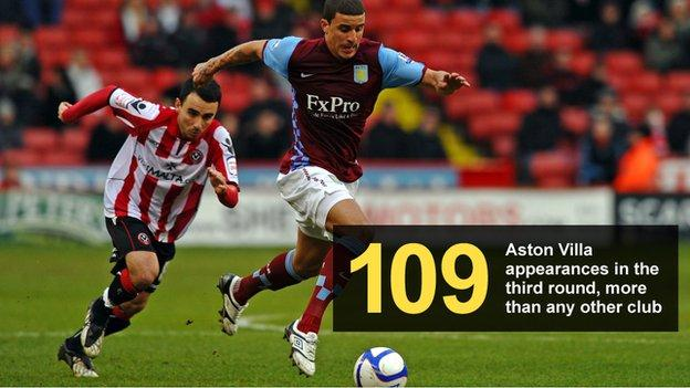 Graphic showing number of times Aston Villa have been in the third round (109), more than any other club