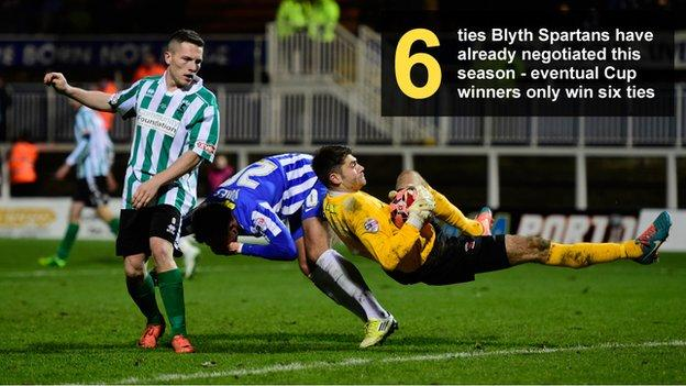 Graphic showing the number of ties (six) already negotiated by Blyth Spartans. The eventual Cup winners will only win six ties
