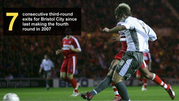 Graphic showing the number of consecutive third-round exits for Bristol City since last reaching the fourth round in 2007