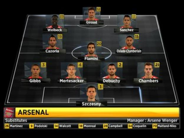 Arsenal's starting XI vs Liverpool