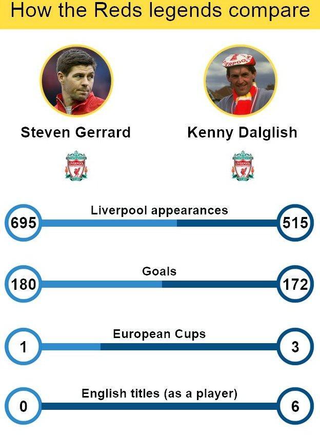 Gerrard v Dalglish