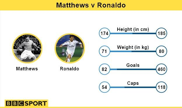 Sir Stanley Matthews and Cristiano Ronaldo graphic