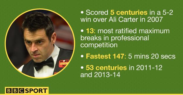 Ronnie O'Sullivan: Most 147 breaks and holder of fastest maximum break
