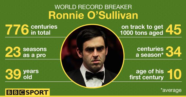 Ronnie O'Sullivan: 776 centuries by the age of 39