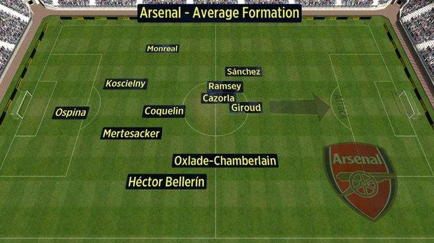 Average position of Arsenal players v Man City