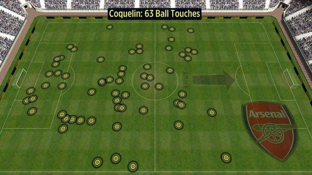 Francis Coquelin touches vs Man City