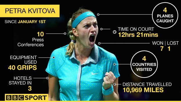 Petra Kvitova's tour diary since 1 January: 10 press conferences, four planes, four contries, 10,969 miles travelled