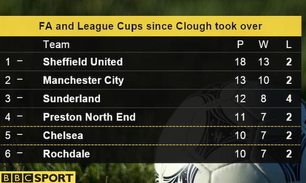 Table showing how teams have done in both FA Cup and League Cup since November 2013, when Nigel Clough took over as Sheffield United boss