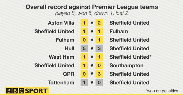 Sheffield United's results against Premier League teams since Nigel Clough took over