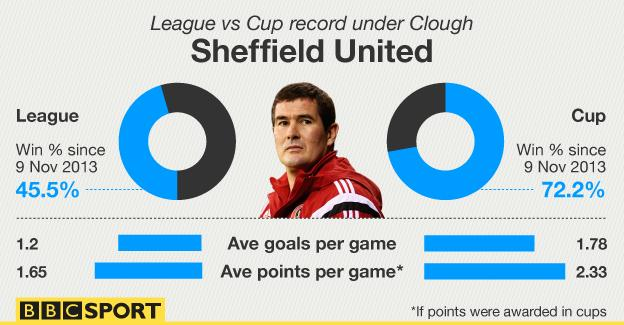 Graphic showing how Nigel Clough's cup record at Sheffield United compares with his league record