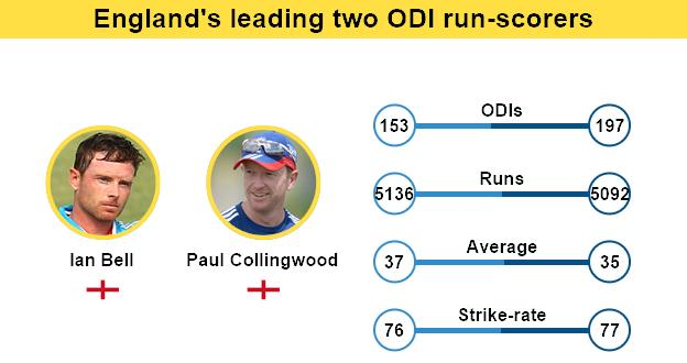 Ian Bell and Paul Collingwood graphic