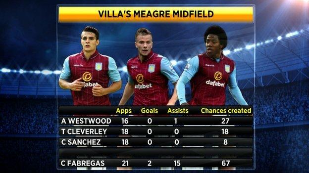 Aston Villa's midfielders - goals, assists and chances created