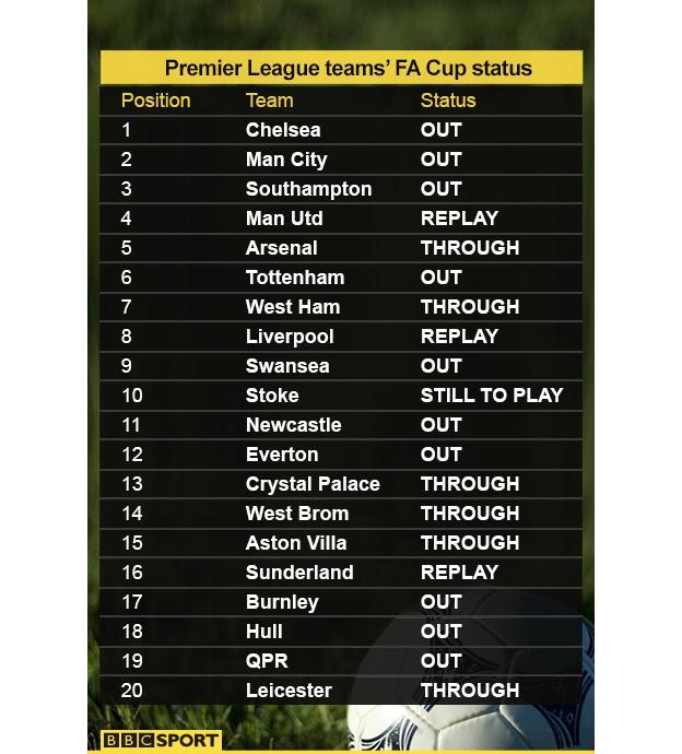 Premier League in FA Cup