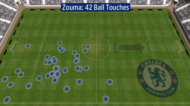 Kurt Zouma's touches for Chelsea against Man City