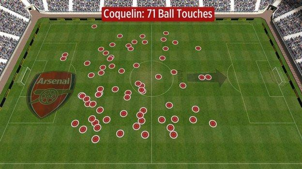 Francis Coquelin's touches against Aston Villa