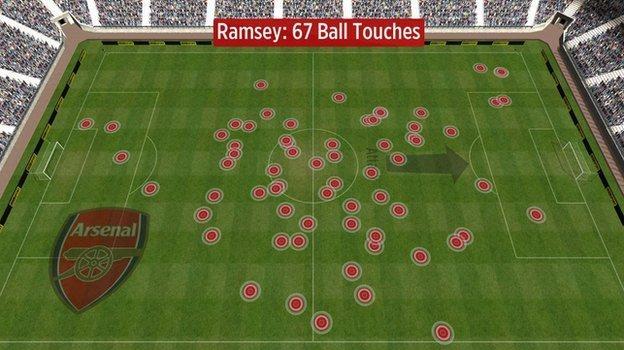 Aaron Ramsey's touches vs Aston Villa