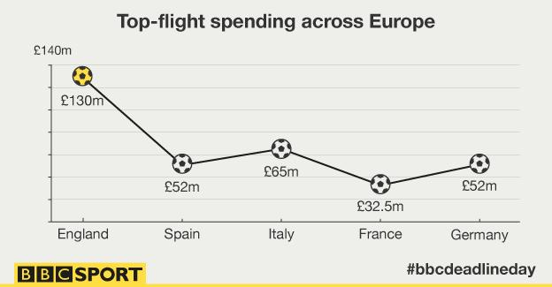 Graphic showing top-flight spending across Europe's main leagues