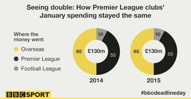 Graphic showing how Premier League clubs' spending stayed the same in January 2015 as January 2014