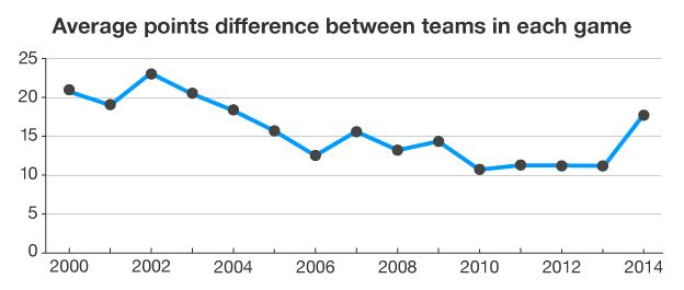 Graph showing average points difference between teams in each Six Nations game from 2000-2014