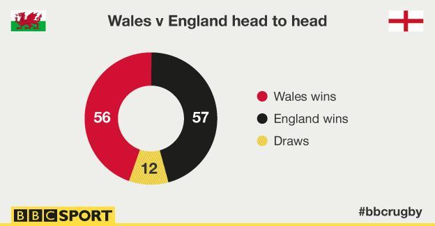 Wales v England head-to-head