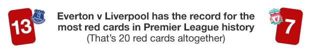 Graphic showing that the Merseyside derby has had more red cards than any other Premier League fixture