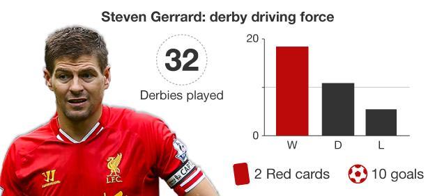 Graphic showing Steven Gerrard's record in Merseyside derbies