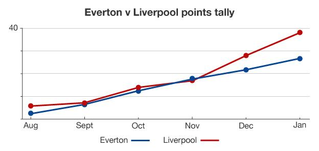 Graphic showing points tally achieved by Everton and Liverpool this season